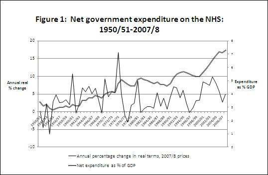 Figure 1: Net government expenditure on the NHS: 1950/51-2007/8