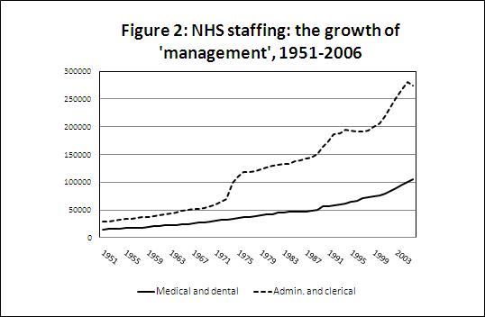 Figure 2: NHS staffing: the growth of 'management', 1951-2006