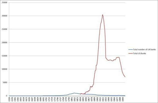 Chart 1: Total Number of UK and US banks, 1559-2008