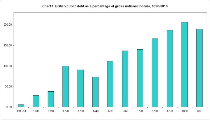A chart showing British public debt as a percentage of gross national income between 1690 and 1810