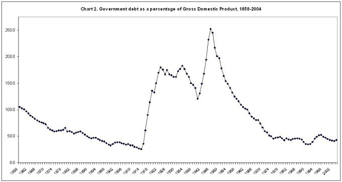 A chart showing British government debt as a percentage of Gross Domestic Product between 1858 and 2004