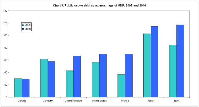 A chart showing public debt as a percentage of GDP in 2005 and 2010, comparing Britain with other countries