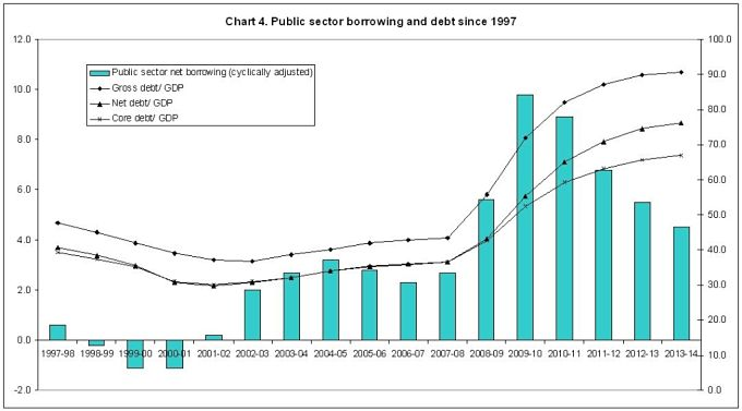 A chart showing British public sector borrowing and debt since 1997