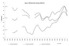 Figure 1: NHS satisfaction ratings 1986-2011