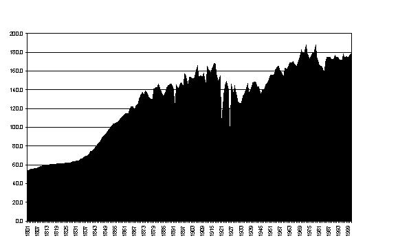Figure 1. Energy consumption per person per year in England & Wales, 1800-2000 (Gigajoules)